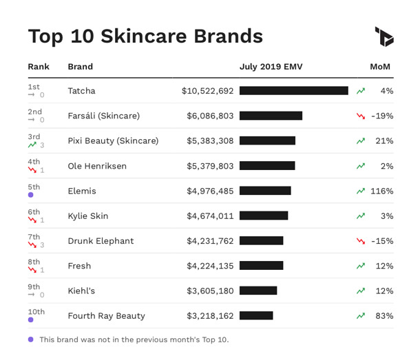Chart showing Top 10 skincare brands by EMV performance in July 2019.