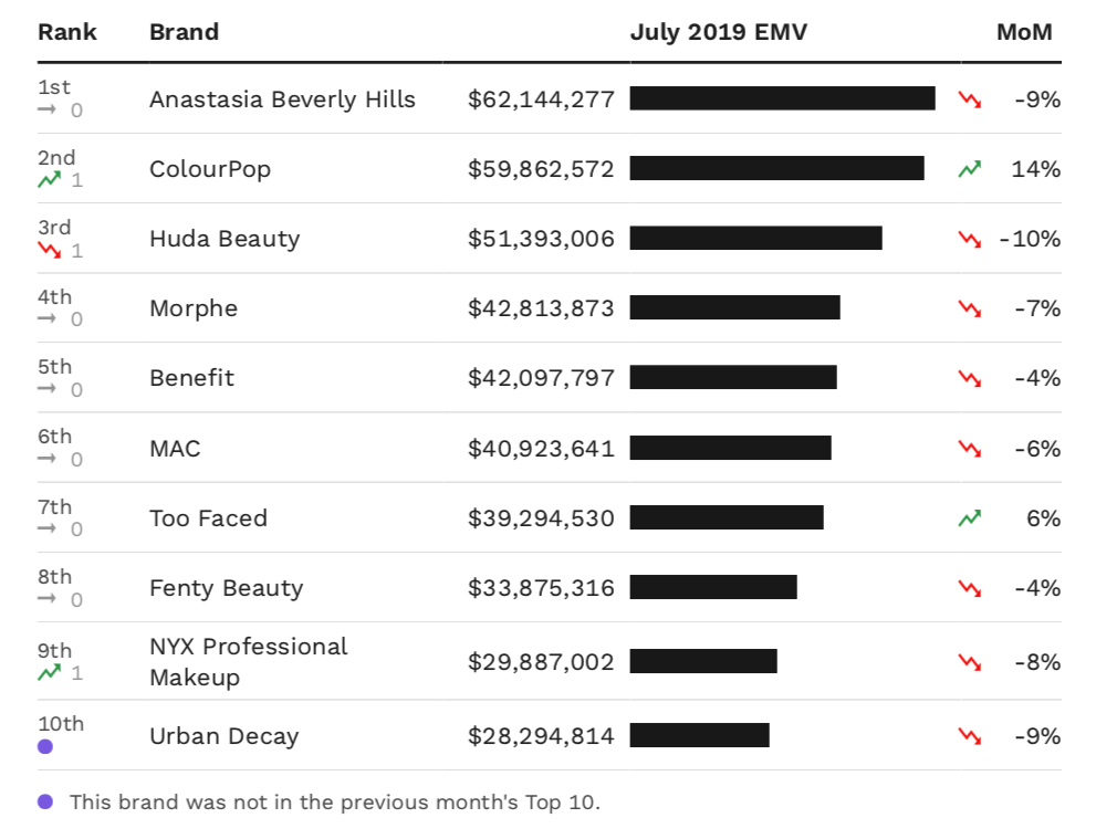 A chart showing the top 10 makeup brands by EMV performance in July.