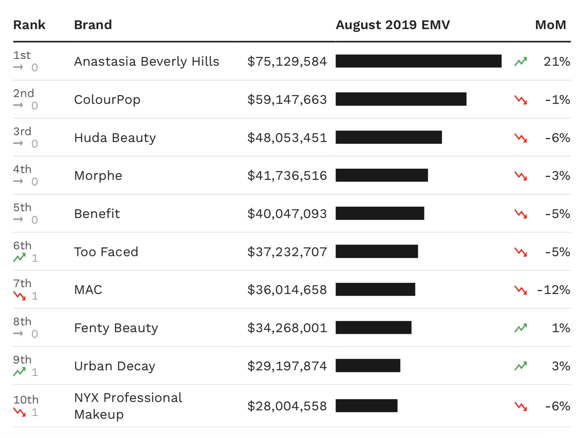 A chart showing the top 10 makeup brands in the U.S. by EMV performance in August.