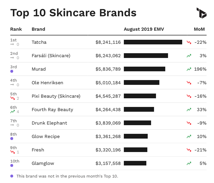Chart showing Top 10 skincare brands by EMV performance in August 2019.