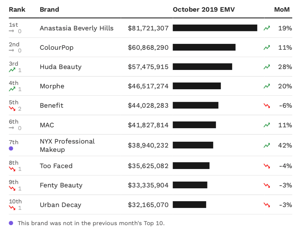 A chart showing the top 10 makeup brands in the U.S. by October EMV performance.