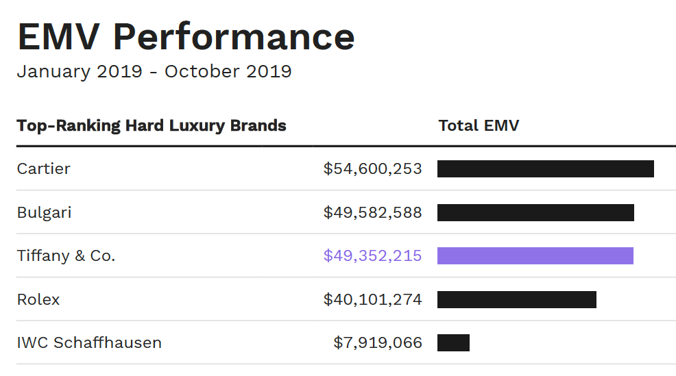 A chart showing the EMV performance of top-ranking hard luxury brands in the U.S.