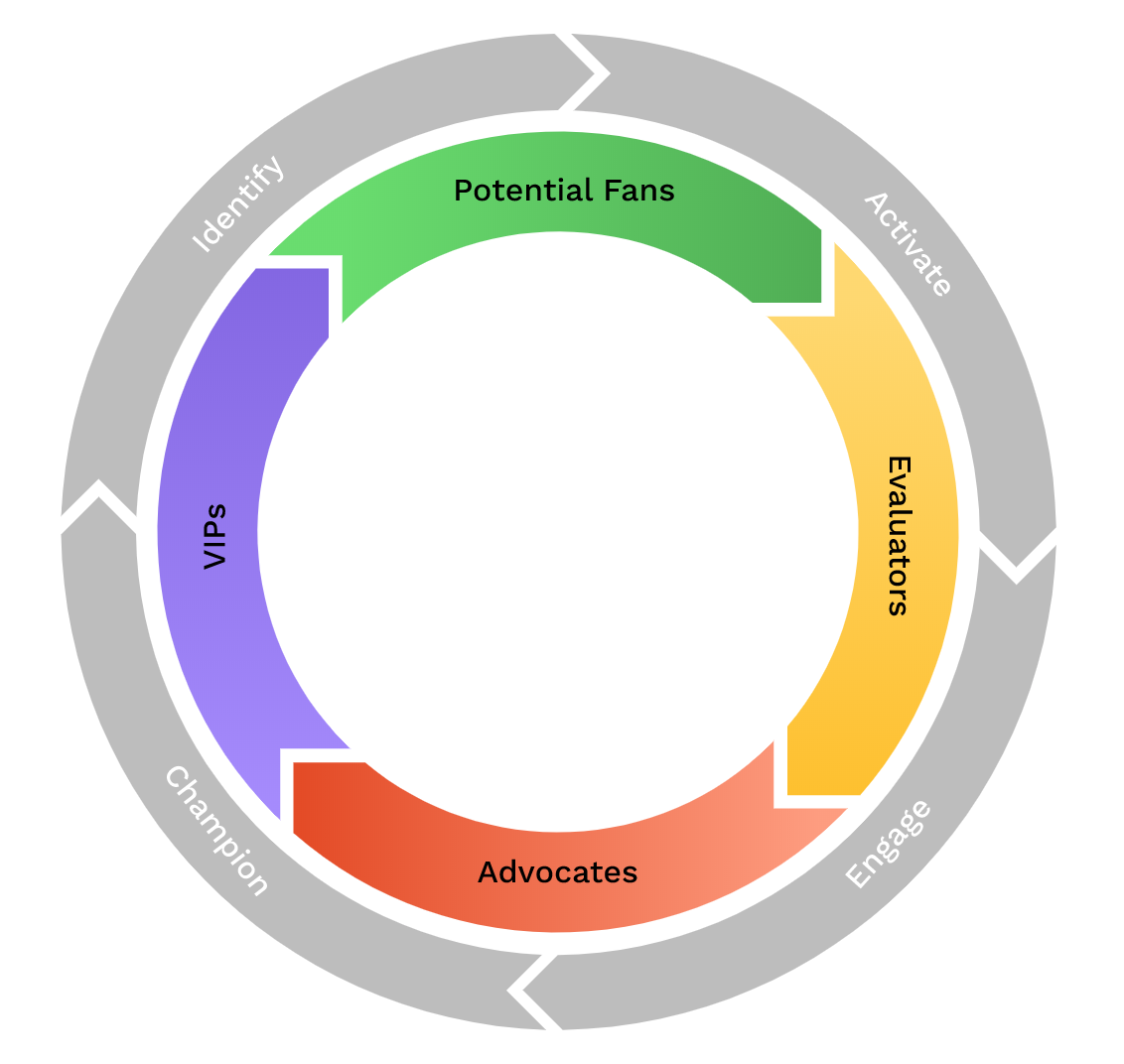 A flywheel graphic showing the four influencer community groups: Potential Fans, Evaluators, Advocates, and VIPs.