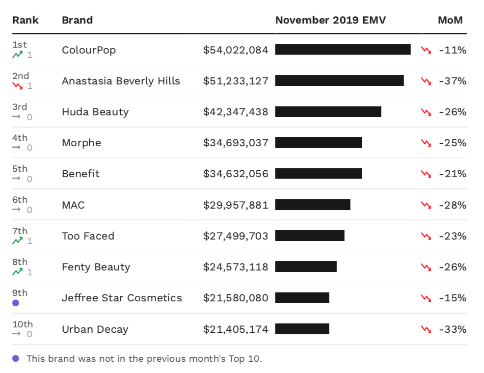 A chart showing the top 10 makeup brands in the U.S. by November EMV performance.