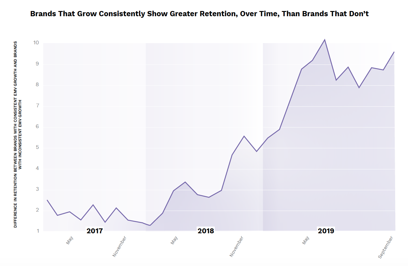 A line graph showing that brands who grow in EMV have stronger influencer retention, over time, than those who don't.