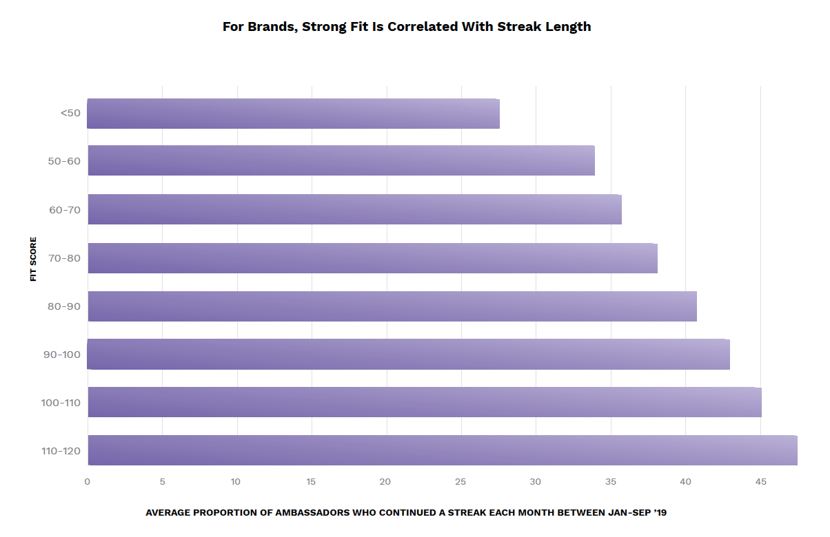 A bar graph showing how strong fit is correlated with streak length.