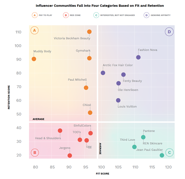 A chart with 4 quadrants showing where brands fall based on fit and retention.