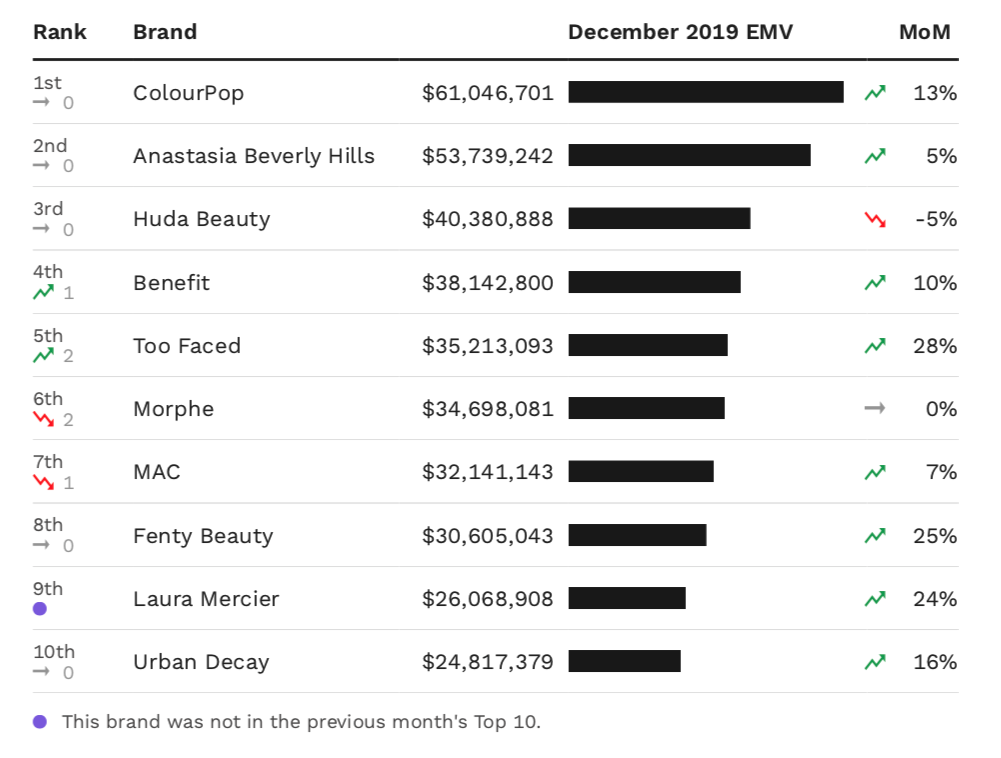 A chart showing the top 10 makeup brands in the U.S. by December EMV performance.