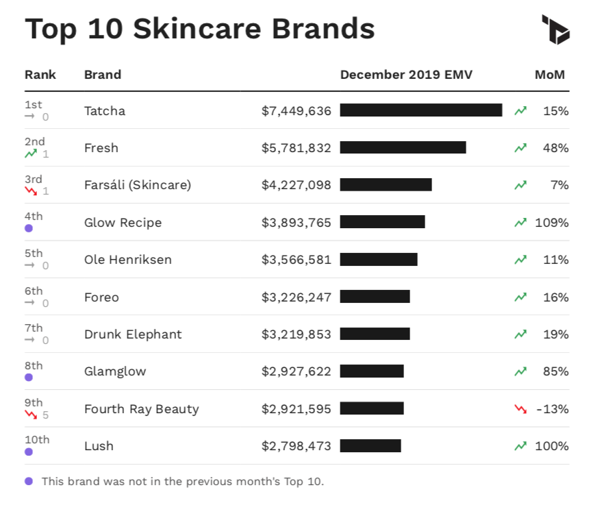 Chart showing top 10 skincare brands by EMV performance in December 2019.