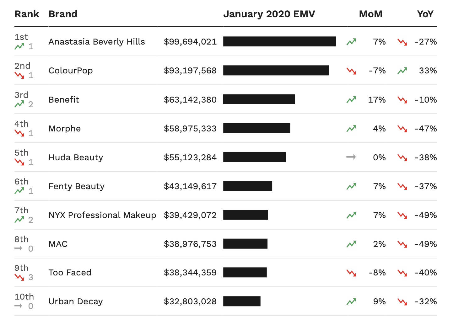 A chart showing the top 10 makeup brands in the U.S. by January EMV performance.