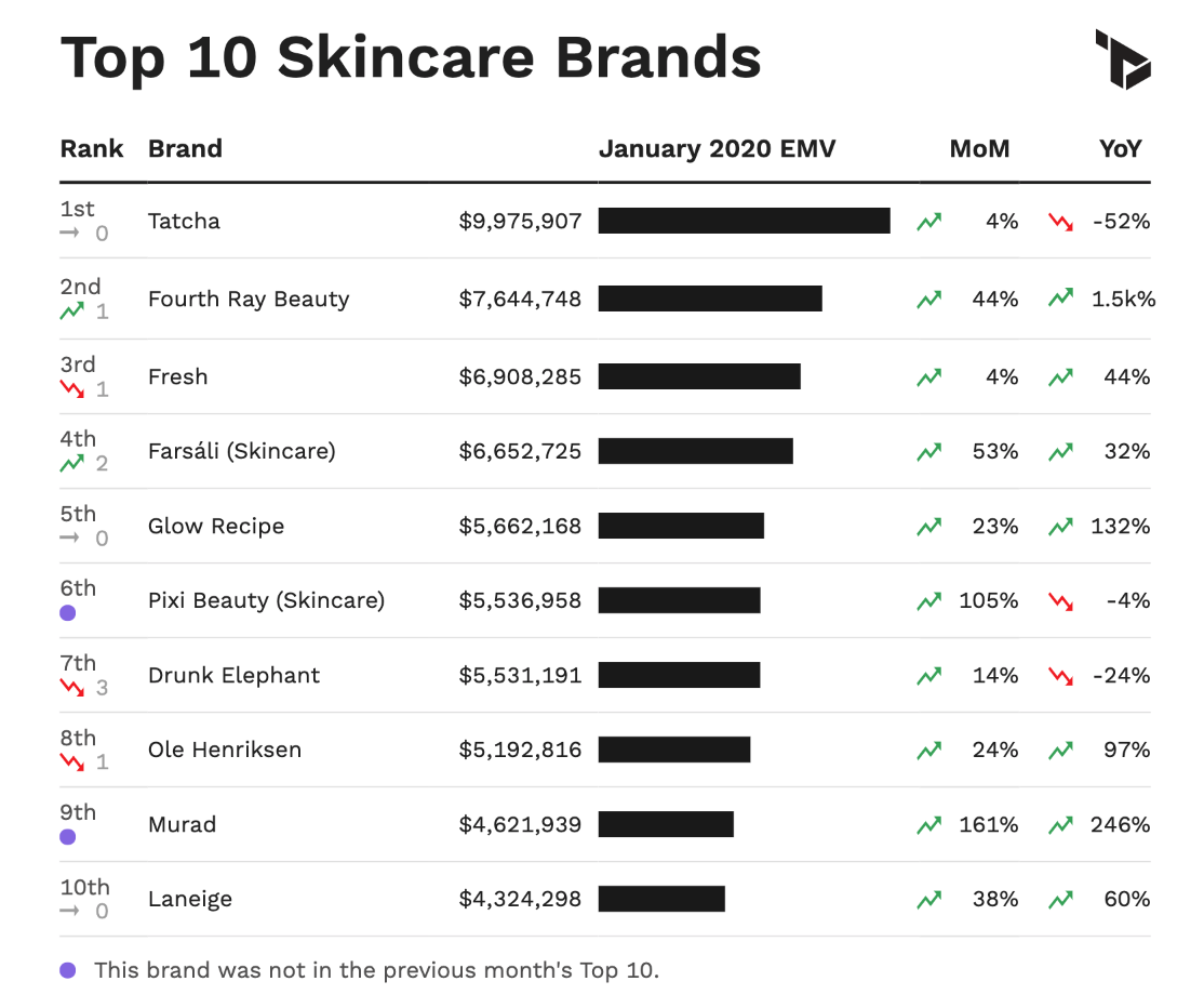A chart showing the top 10 skincare brands in the U.S. by January EMV Performance.