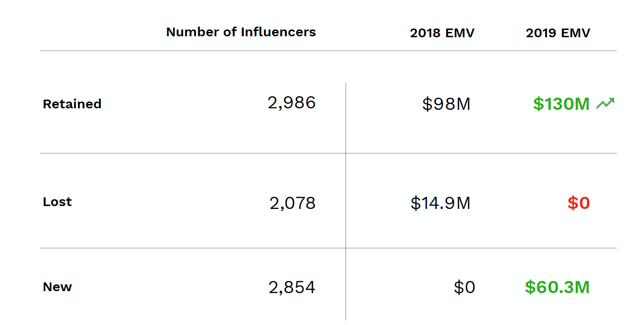 A chart showing Milani's EMV from retained, lost, and new influencers for 2018 and 2019.