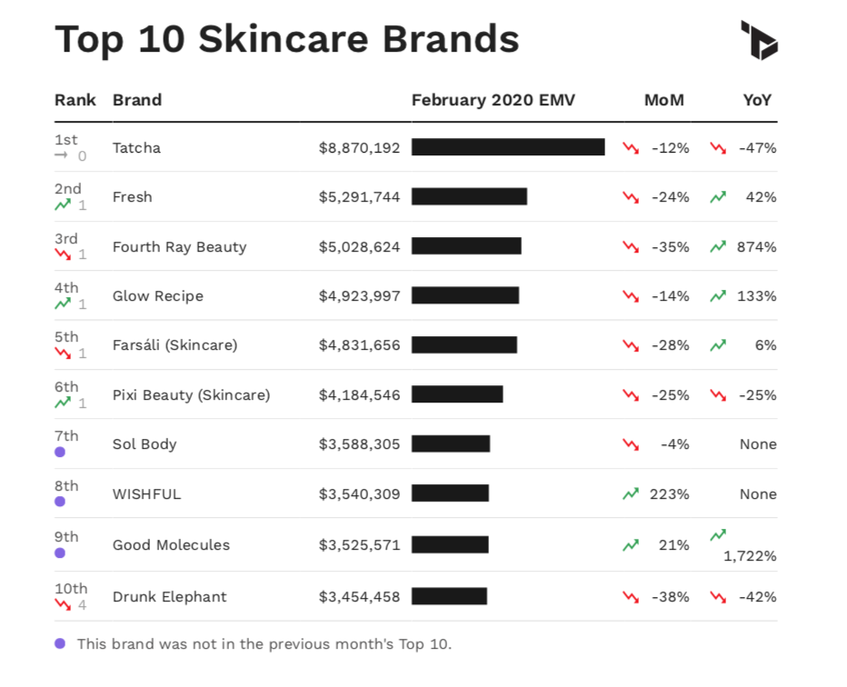 A chart showing the top 10 skincare brands in the U.S. by February EMV performance.