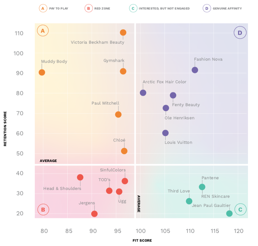 A graph categorizing brands' influencer communities based on fit and retention.