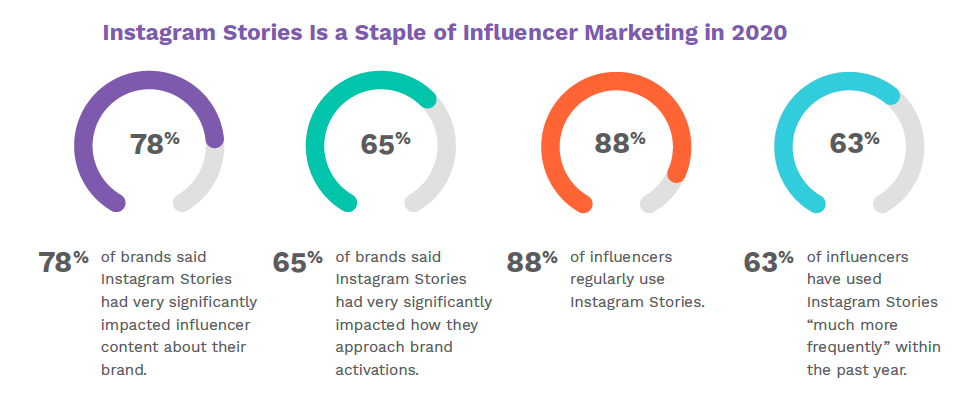 An infographic showing the increased relevance of Instagram Stories to influencer marketing.