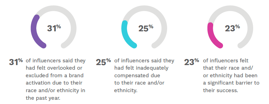 An infographic summarizing influencers' reported professional challenges due to race and/or ethnicity.