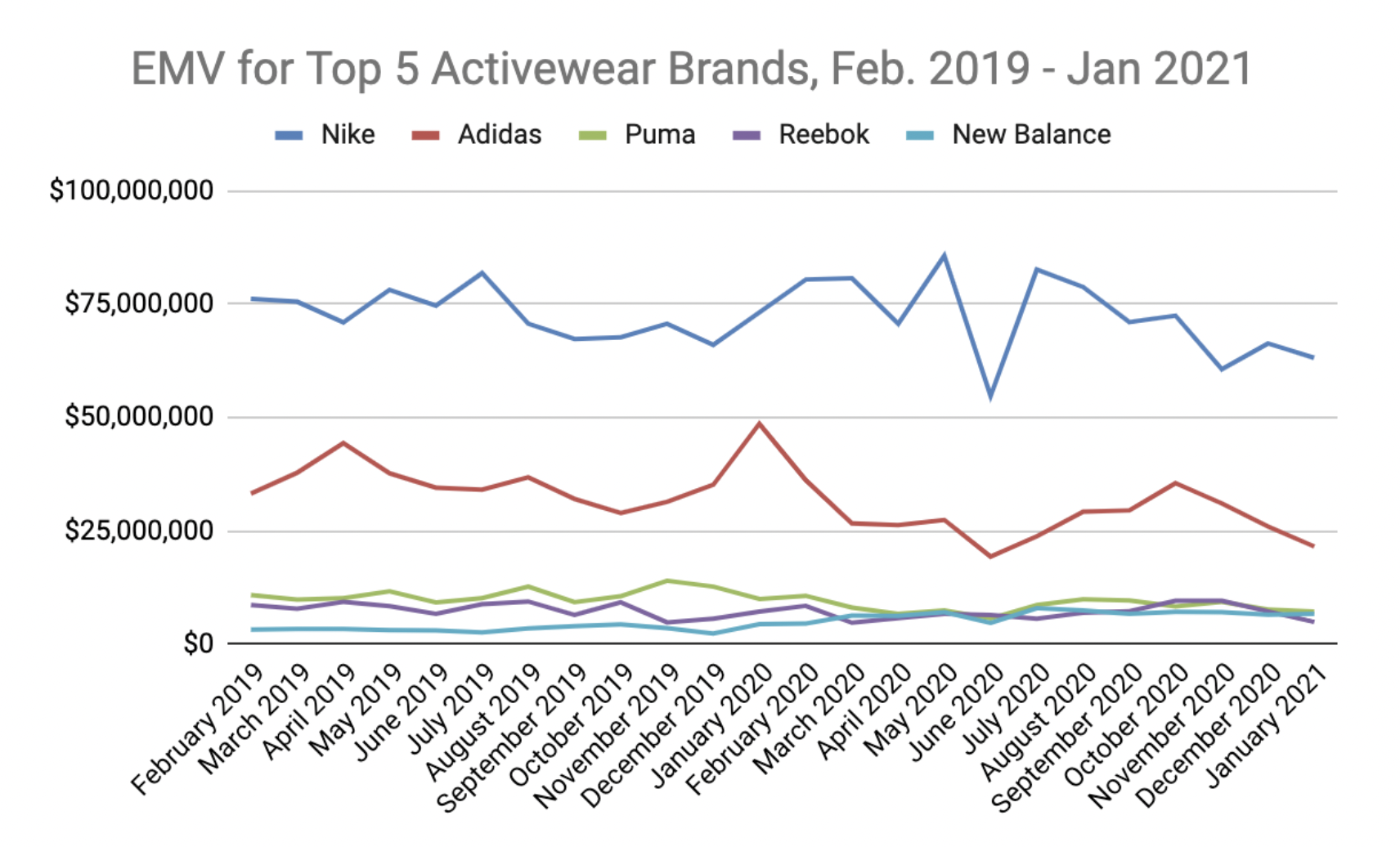 A line graph displaying monthly EMV for the 5 top activewear brands from February 2020 to January 2021.