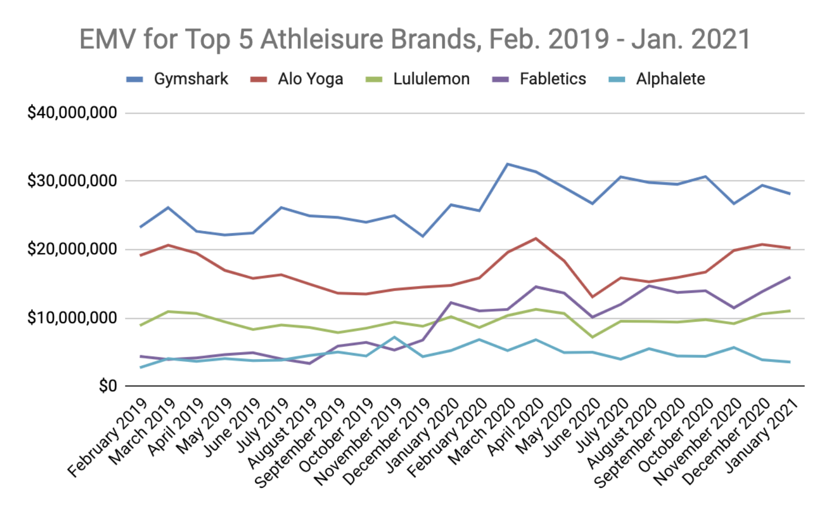 A line graph displaying monthly EMV for the 5 top athleisure brands from February 2019 to January 2021.