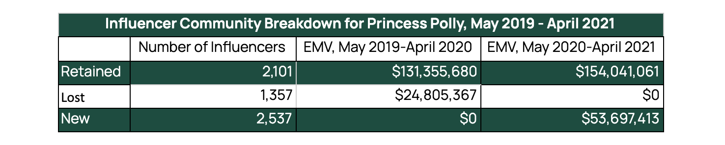 A table displaying Princess Polly's number of retained, lost, and new influencers, along with the Earned Media Value (EMV) generated by each group of influencers.