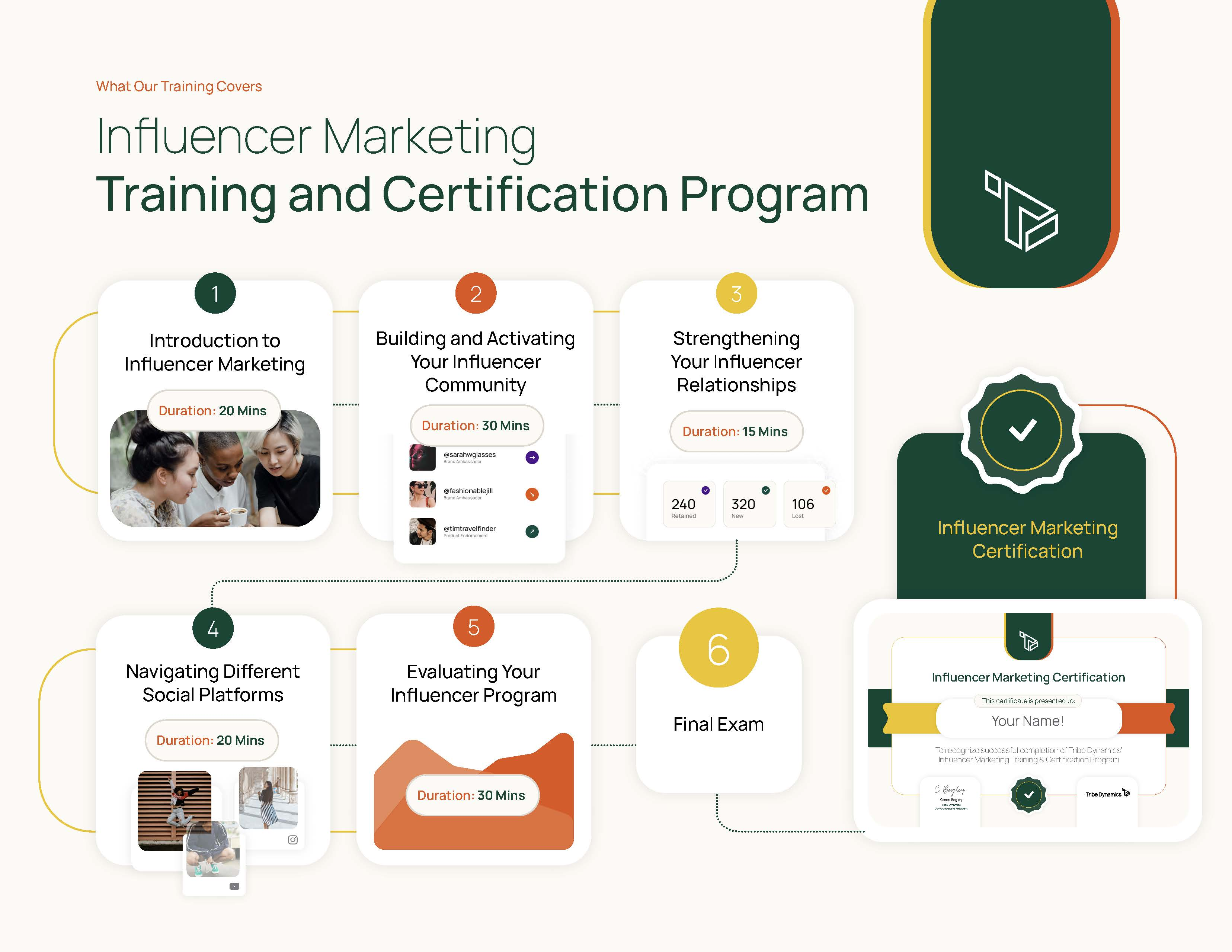 A graphic showing the process for earning an Influencer Marketing Certification.