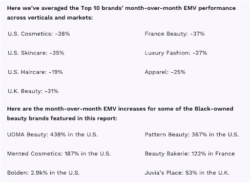 An infographic from the June Tribe Top 10 report comparing the average month-over-month EMV declines across beauty and fashion verticals and markets to the MoM EMV growths seen by many Black-owned beauty brands.