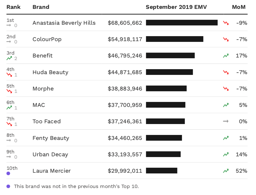 A chart showing the top 10 makeup brands in the U.S. by EMV performance in September.
