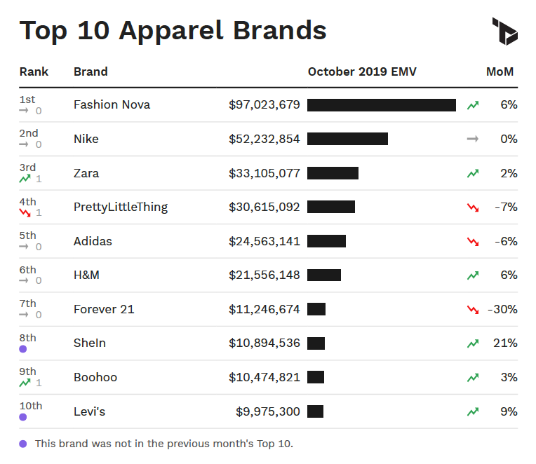 A chart showing the top 10 apparel brands in the U.S. by EMV performance in October.