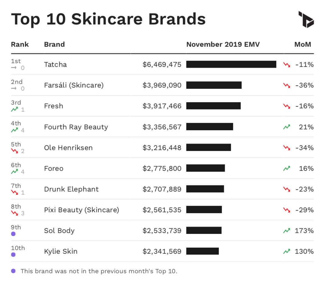 Chart showing Top 10 skincare brands by EMV performance in November 2019.