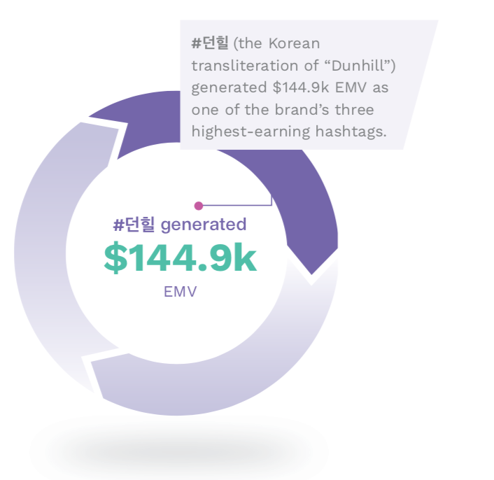 An infographic demonstrating Korean media's sizable impact on Dunhill's Paris Fashion Week EMV totals.