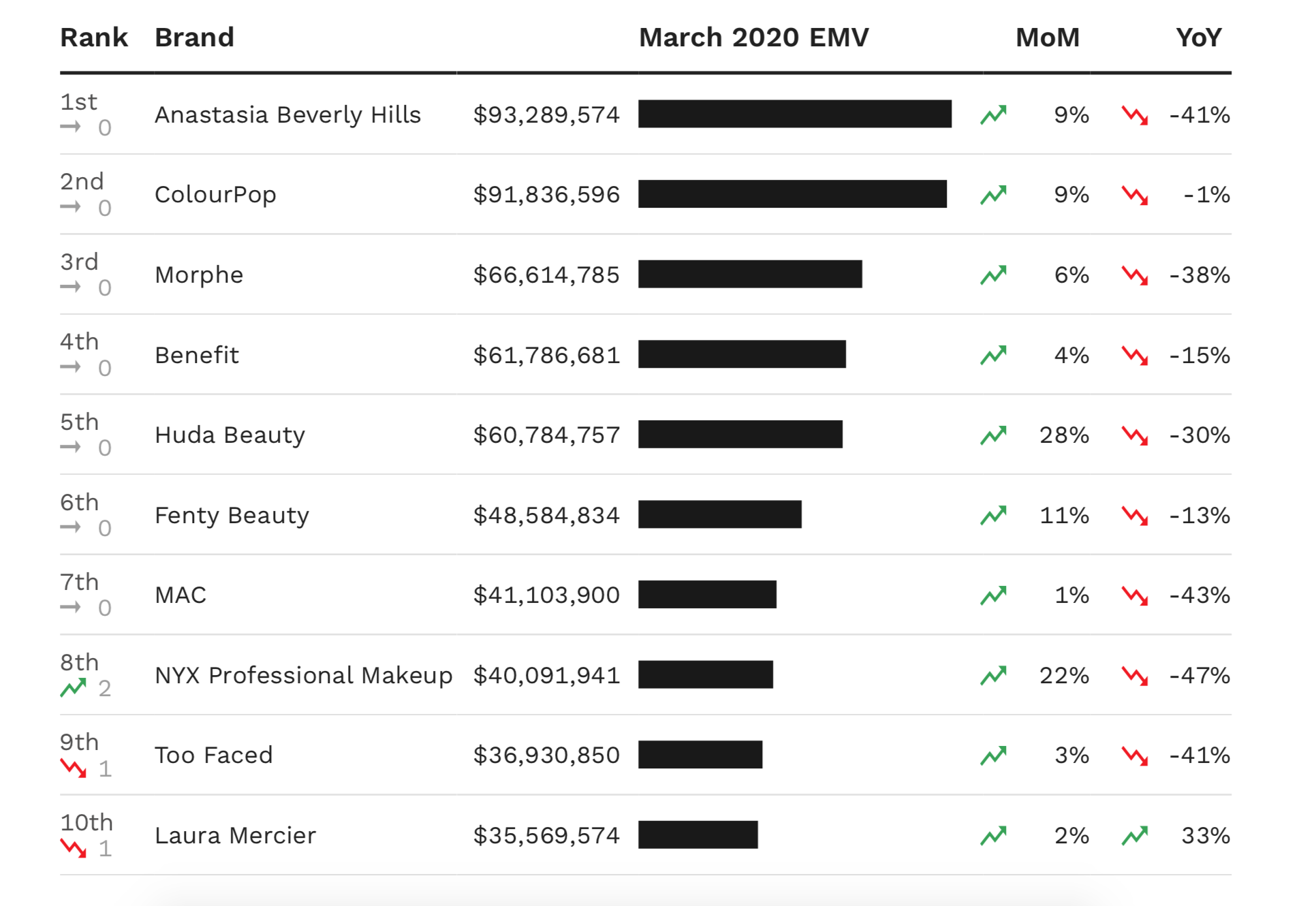 A chart showing the top 10 cosmetics brands in the U.S. by March EMV performance.
