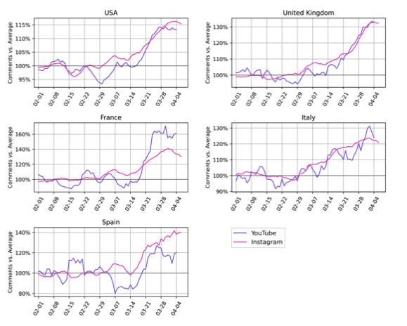 A set of graphs displaying the growth in comments on influencers' branded YouTube and Instagram content in the U.S., U.K., France, Italy, and Spain.